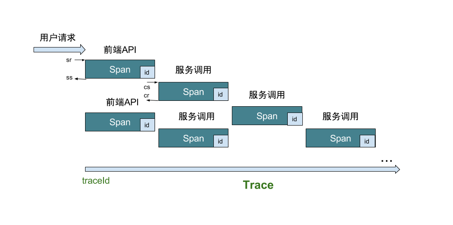 Trace调用链模型
